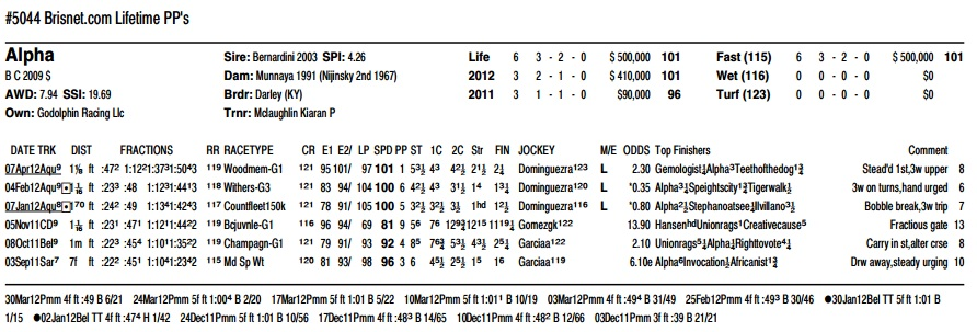PPs for Derby horse Alpha