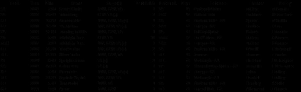 BC Sprint stats