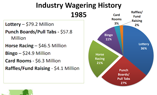 Sports betting: Would it hurt or help Washington's horse-racing industry?